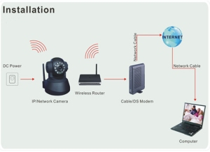 Spy Wireless Ip Camera